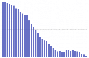 Long Tail Podcasting graph shows the history of downloads, streaming, etc for an episode