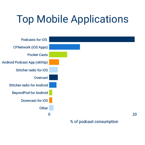 April 16 Stats Blog Post _Mobile Applications