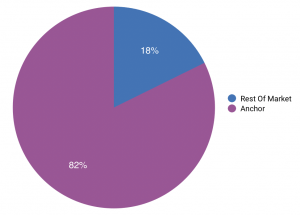 Percentage of m4a usage in the podcasting market